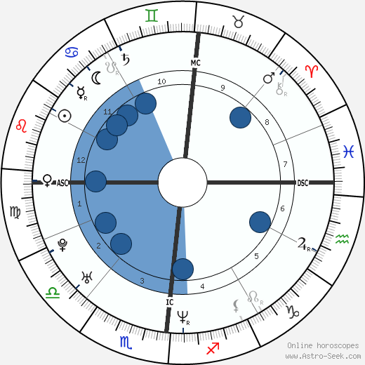 Paolo Matalon wikipedia, horoscope, astrology, instagram