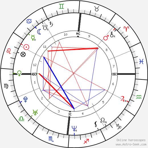 Paolo Matalon день рождения гороскоп, Paolo Matalon Натальная карта онлайн
