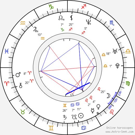 Patrick Wilson birth chart, biography, wikipedia 2018, 2019