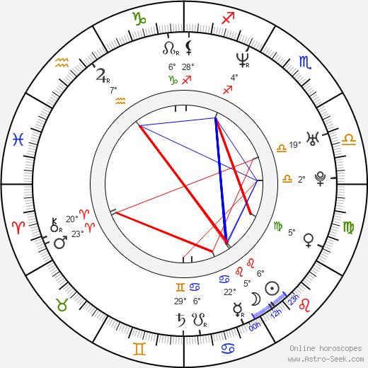 Patrik-Ian Polk birth chart, biography, wikipedia 2018, 2019