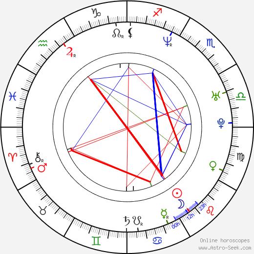 Patrik-Ian Polk astro natal birth chart, Patrik-Ian Polk horoscope, astrology
