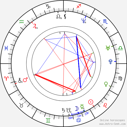 Paul A. Young birth chart, Paul A. Young astro natal horoscope, astrology