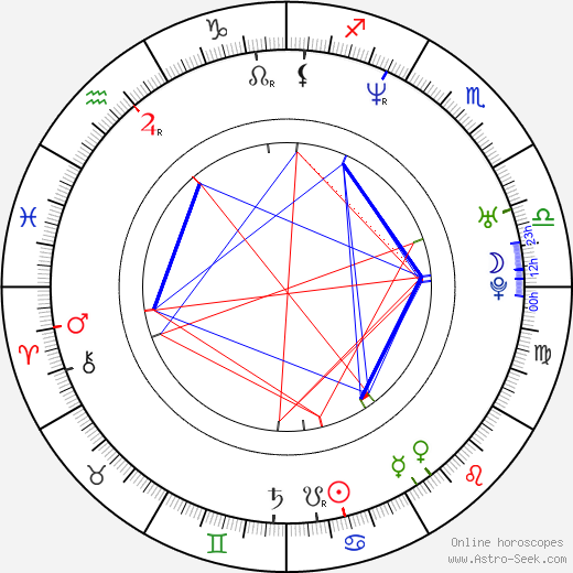 Peter Cibula tema natale, oroscopo, Peter Cibula oroscopi gratuiti, astrologia