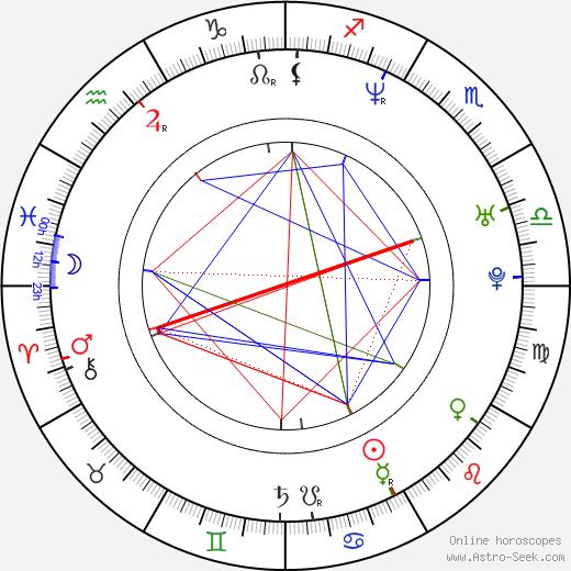 Peter Forsberg astro natal birth chart, Peter Forsberg horoscope, astrology