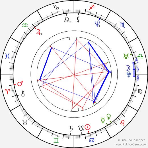 Petr Gazdík birth chart, Petr Gazdík astro natal horoscope, astrology