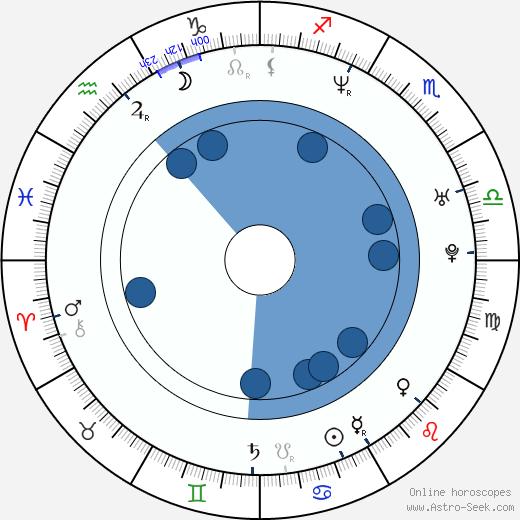 Rachel Pickup wikipedia, horoscope, astrology, instagram