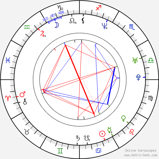 Rachel Pickup birth chart, Rachel Pickup astro natal horoscope, astrology