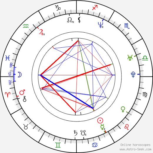 Roberto Orci tema natale, oroscopo, Roberto Orci oroscopi gratuiti, astrologia