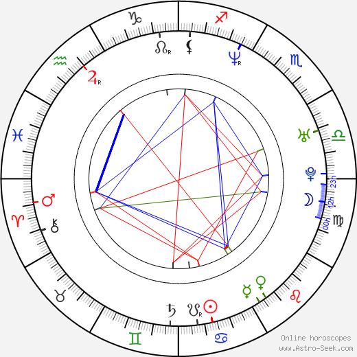 Рошин Мёрфи Róisín Murphy день рождения гороскоп, Róisín Murphy Натальная карта онлайн