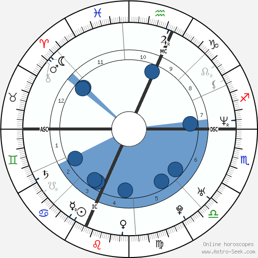 Rufus Wainwright wikipedia, horoscope, astrology, instagram