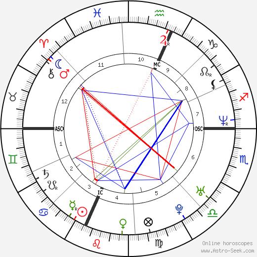 Rufus Wainwright tema natale, oroscopo, Rufus Wainwright oroscopi gratuiti, astrologia