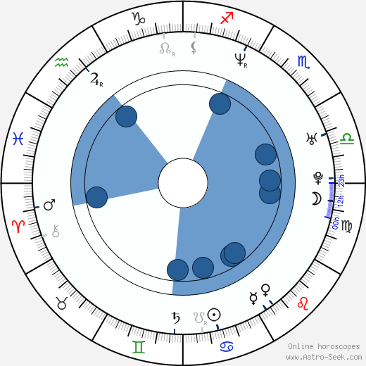 Scott Fernstrom wikipedia, horoscope, astrology, instagram