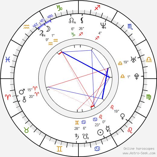 Shelim Hannan birth chart, biography, wikipedia 2020, 2021