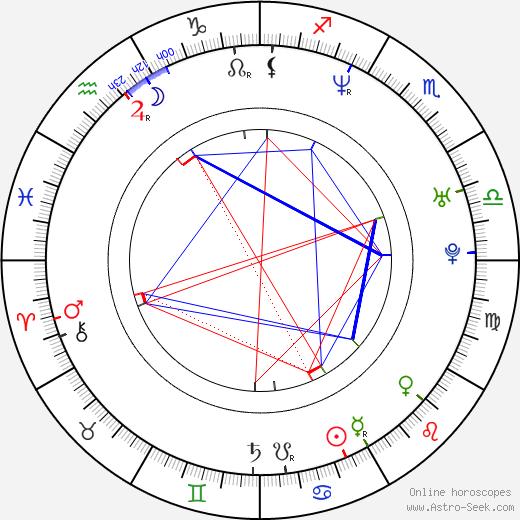 Shelim Hannan birth chart, Shelim Hannan astro natal horoscope, astrology