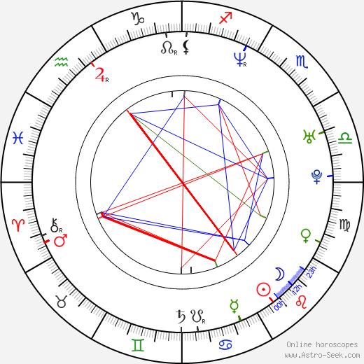 Сону Нигам Sonu Nigam день рождения гороскоп, Sonu Nigam Натальная карта онлайн