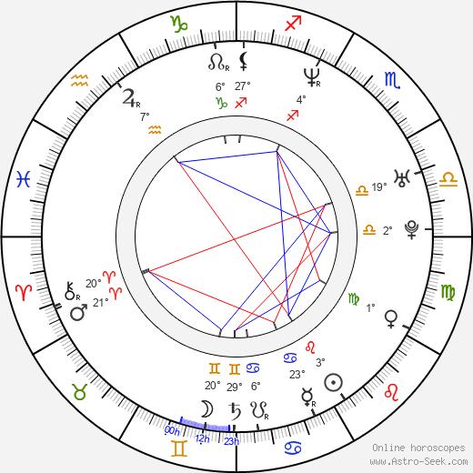 Susse Budde birth chart, biography, wikipedia 2019, 2020