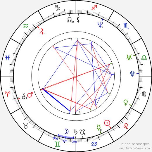 Susse Budde astro natal birth chart, Susse Budde horoscope, astrology