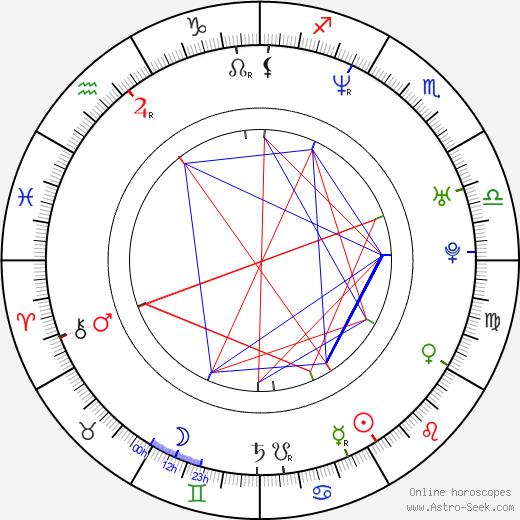 Tony Vincent birth chart, Tony Vincent astro natal horoscope, astrology