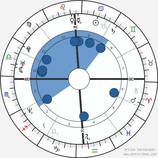 Troy Garity wikipedia, horoscope, astrology, instagram