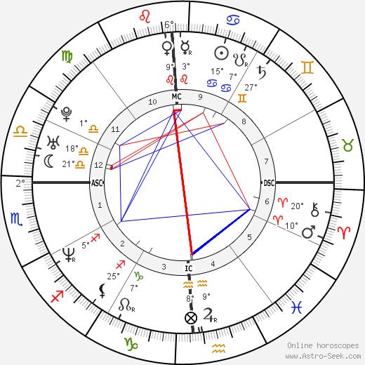 Troy Garity birth chart, biography, wikipedia 2019, 2020