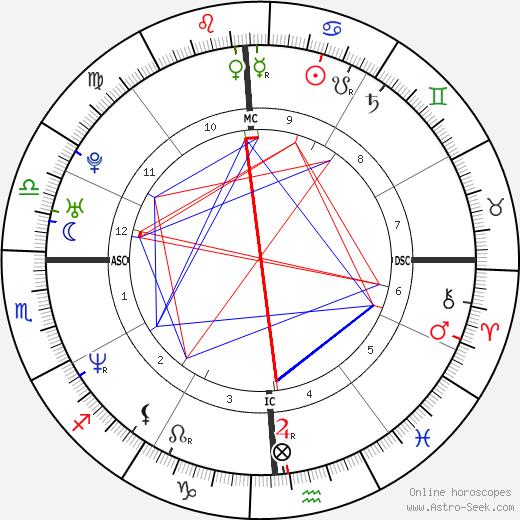 Troy Garity astro natal birth chart, Troy Garity horoscope, astrology