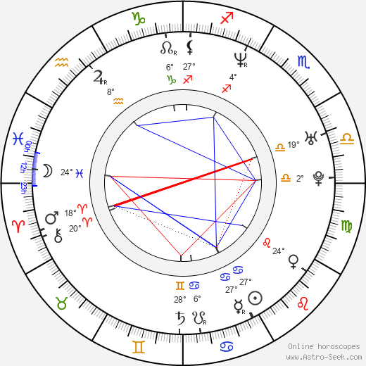 Vít Beneš birth chart, biography, wikipedia 2019, 2020