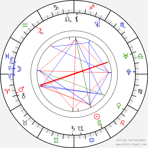 Vít Beneš astro natal birth chart, Vít Beneš horoscope, astrology