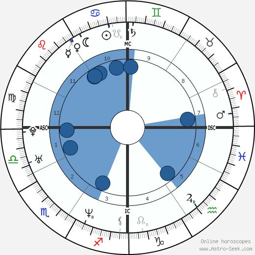 William Jewett Jr. wikipedia, horoscope, astrology, instagram