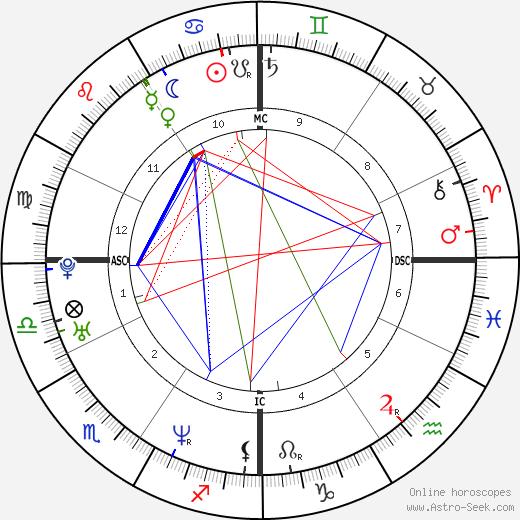 William Jewett Jr. birth chart, William Jewett Jr. astro natal horoscope, astrology