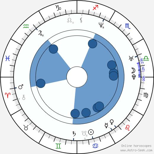 William Lee Scott wikipedia, horoscope, astrology, instagram