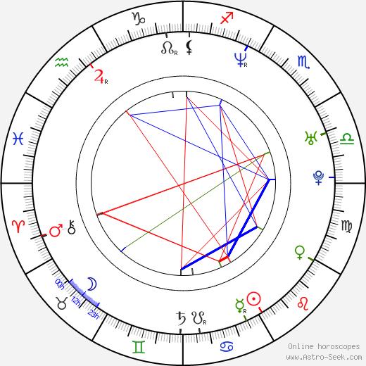 Zuzana Stivínová Jr. astro natal birth chart, Zuzana Stivínová Jr. horoscope, astrology
