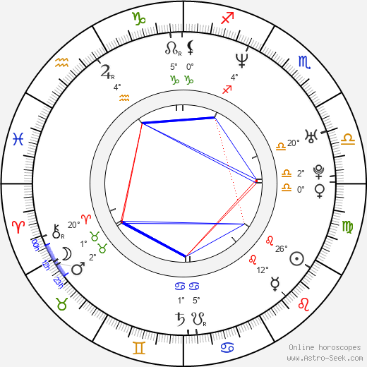 Adéla Gondíková birth chart, biography, wikipedia 2020, 2021