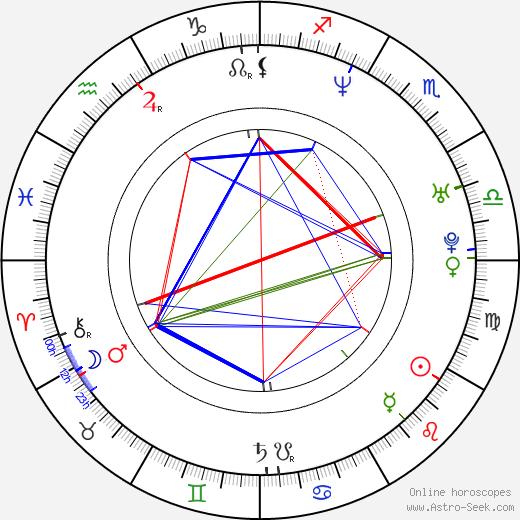 Adéla Gondíková astro natal birth chart, Adéla Gondíková horoscope, astrology