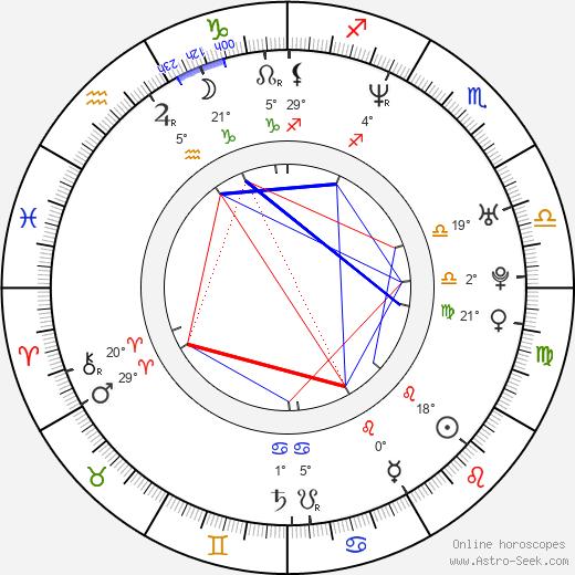 Amy Oberer birth chart, biography, wikipedia 2019, 2020