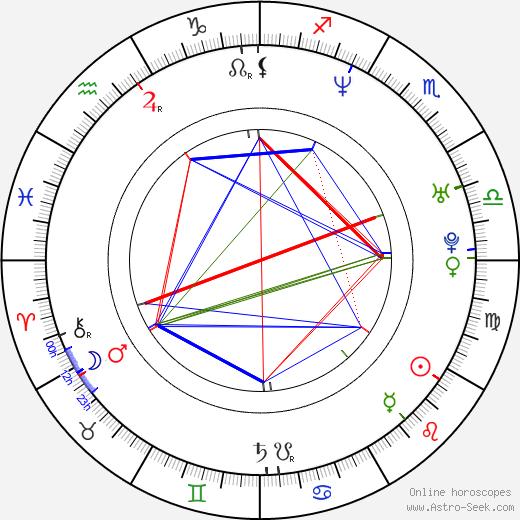 Andrea Ferro birth chart, Andrea Ferro astro natal horoscope, astrology