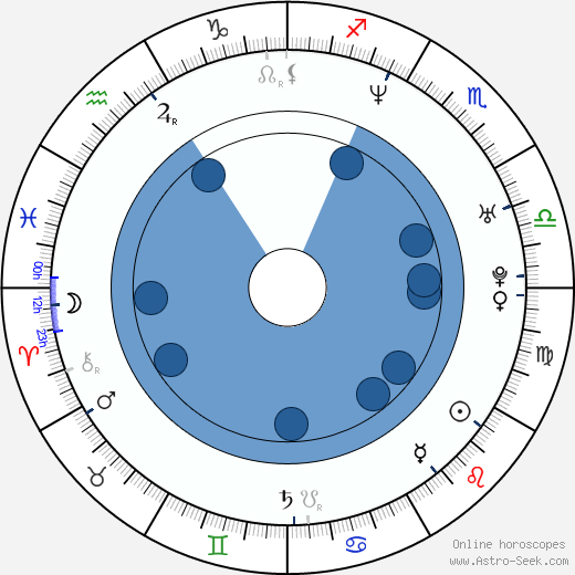 Bohuš Matuš wikipedia, horoscope, astrology, instagram