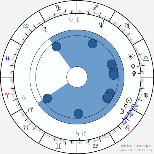 Christian Zübert wikipedia, horoscope, astrology, instagram