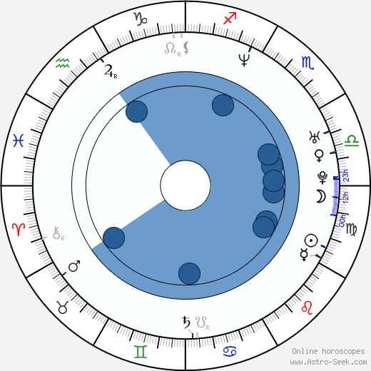 Daniel Burman wikipedia, horoscope, astrology, instagram