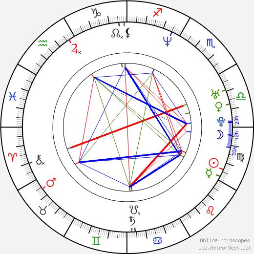 Даниэль Бурман Daniel Burman день рождения гороскоп, Daniel Burman Натальная карта онлайн