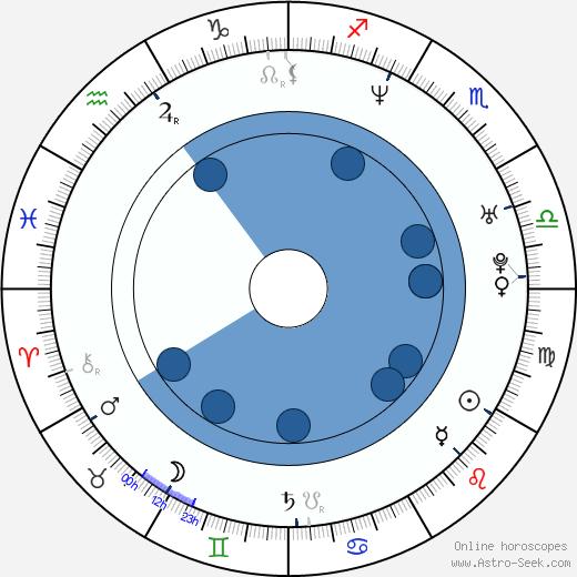 Dáša Kouřilová wikipedia, horoscope, astrology, instagram