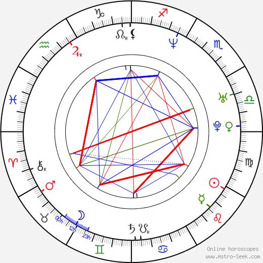 Dáša Kouřilová astro natal birth chart, Dáša Kouřilová horoscope, astrology