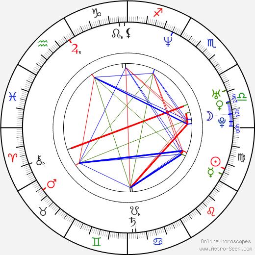 Domenico D'Ambrosio tema natale, oroscopo, Domenico D'Ambrosio oroscopi gratuiti, astrologia