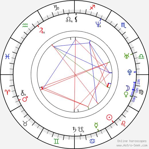 Eduardo Noriega день рождения гороскоп, Eduardo Noriega Натальная карта онлайн