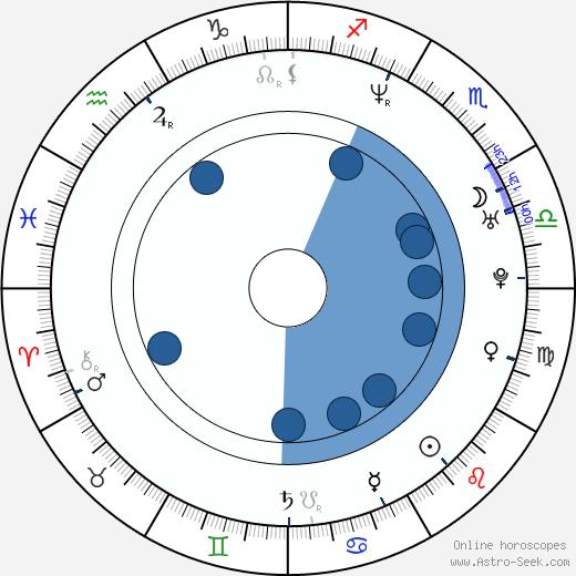 Eva Amaral wikipedia, horoscope, astrology, instagram