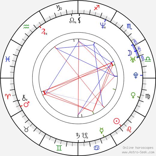 Eva Amaral день рождения гороскоп, Eva Amaral Натальная карта онлайн