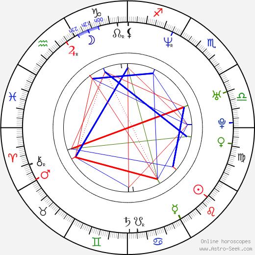 Frank Caeti birth chart, Frank Caeti astro natal horoscope, astrology