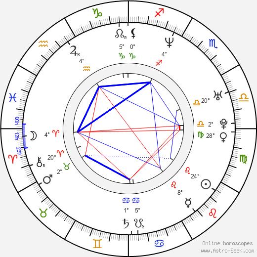 Franziska Petri birth chart, biography, wikipedia 2019, 2020