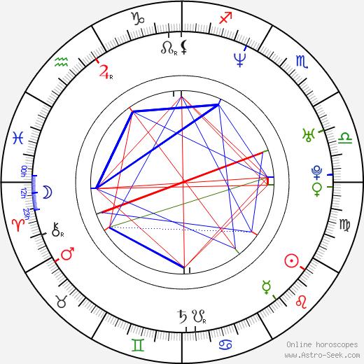 Franziska Petri astro natal birth chart, Franziska Petri horoscope, astrology