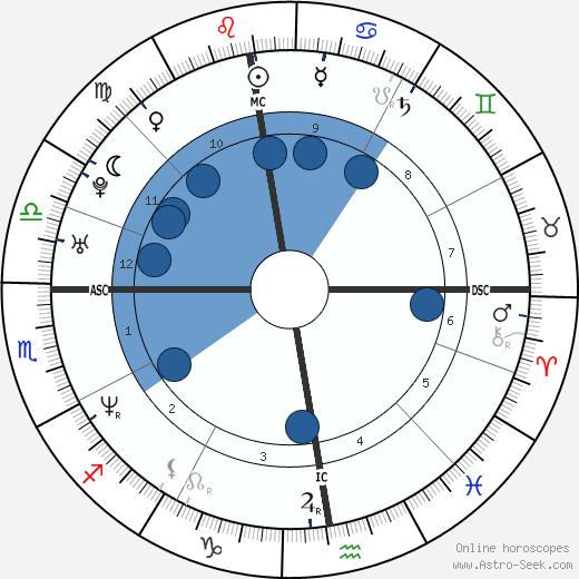 George Zidek wikipedia, horoscope, astrology, instagram