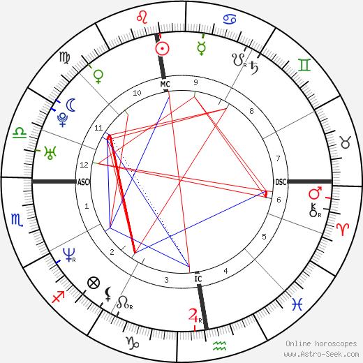 George Zidek tema natale, oroscopo, George Zidek oroscopi gratuiti, astrologia